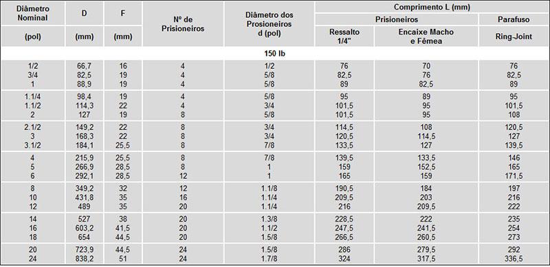 Dimensão dos Prisioneiros e Parafusos - Conforme ANSI B 16.5